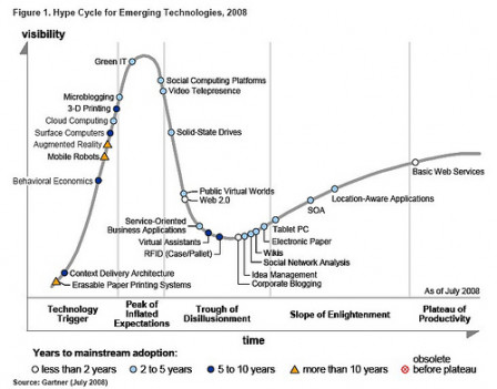 Hype cycle Gartner